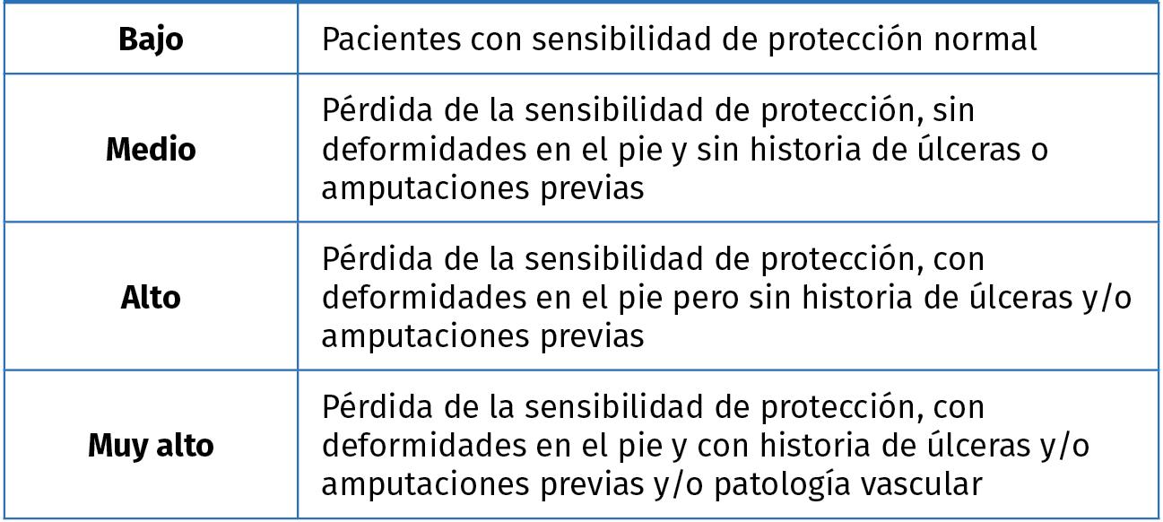 Prevención de la recurrencia de la úlcera de la pierna